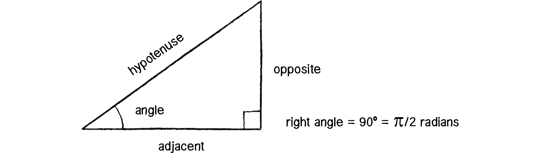 Diagram of a triangle