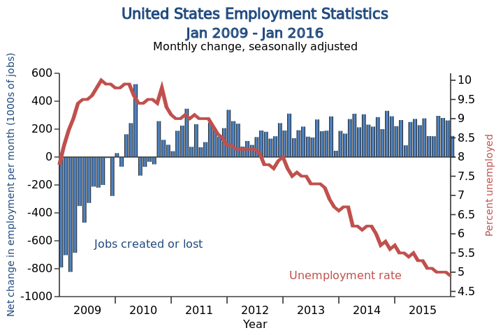 Image result for how bad was the bush great recession