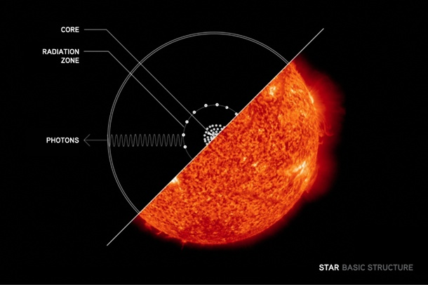 Infographic Life Cycles Of The Stars Article Khan Academy