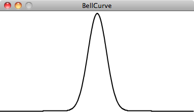 Graph of a standard bell curve