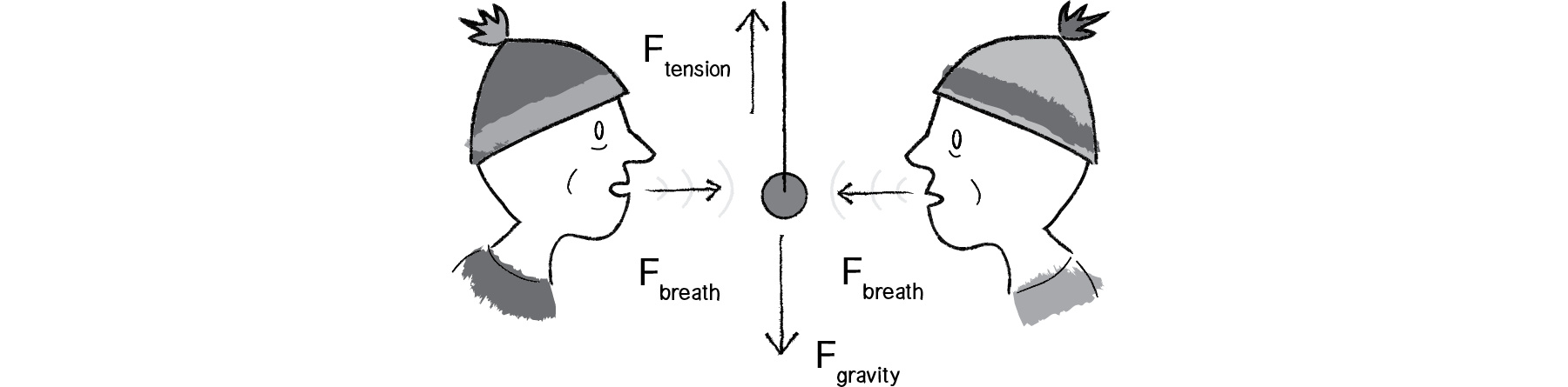 Diagram of two people blowing on pendulum