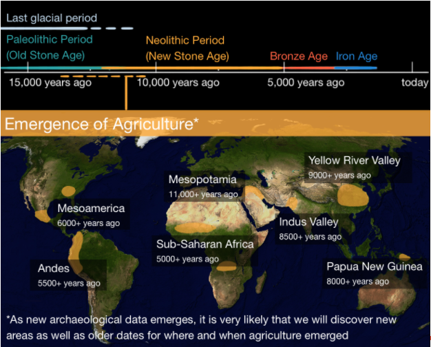 Agriculture 5000 years ago