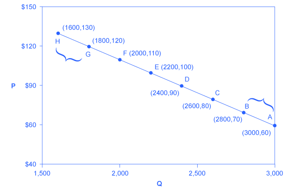 Price elasticity of demand and price elasticity of supply (article ...