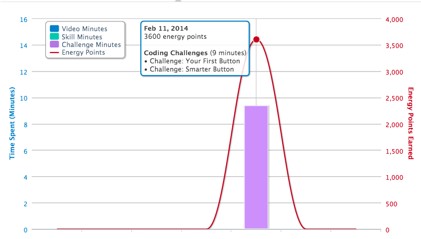 Screenshot of activity graph