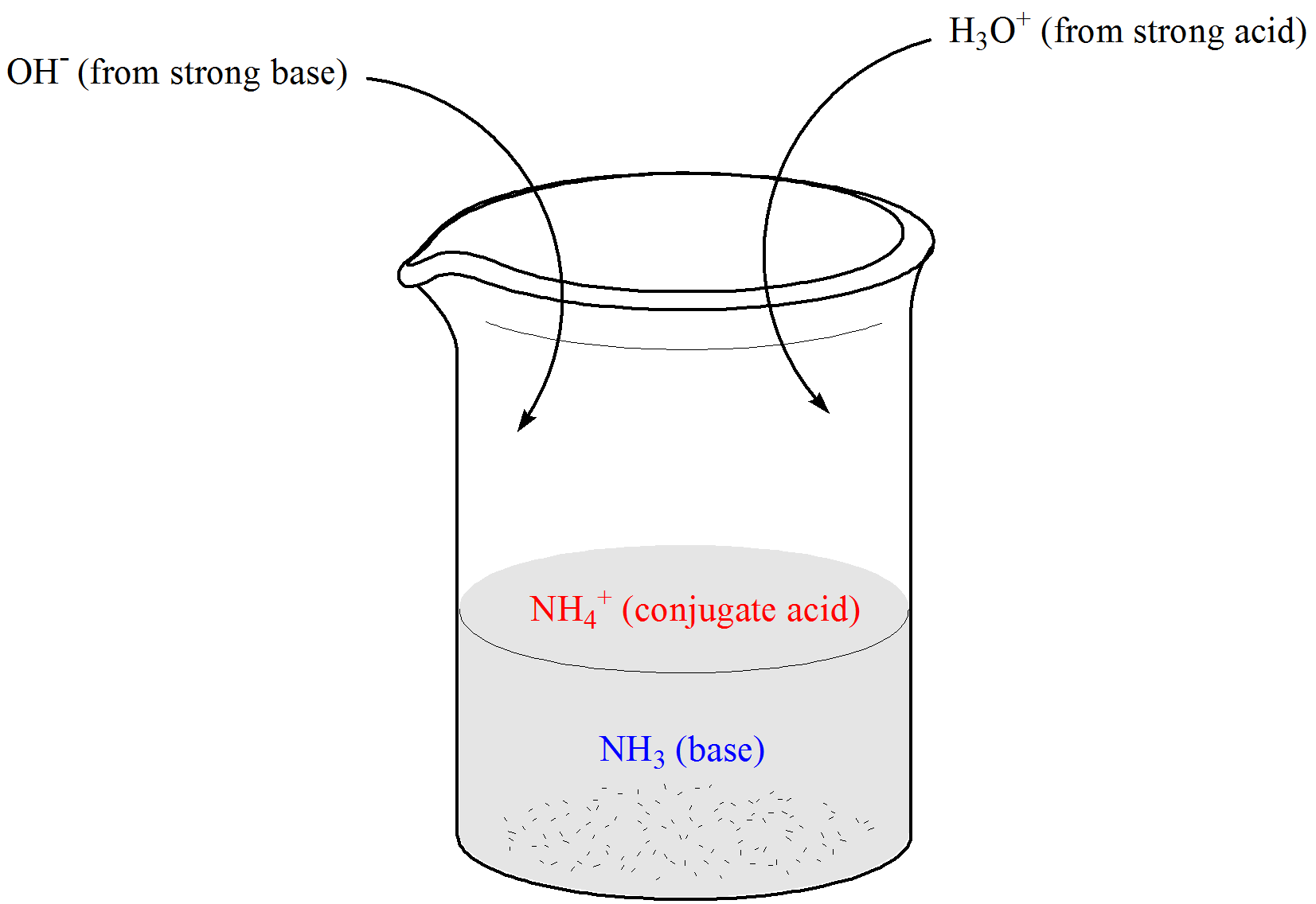 Chemistry Of Buffers And In Our Blood Article Khan Academy Now To Know The Working Principal Above Mention Units We Have Illustration Beaker Containing Weak Base Nh3 Its Conjugate Acid Ammonium Ion