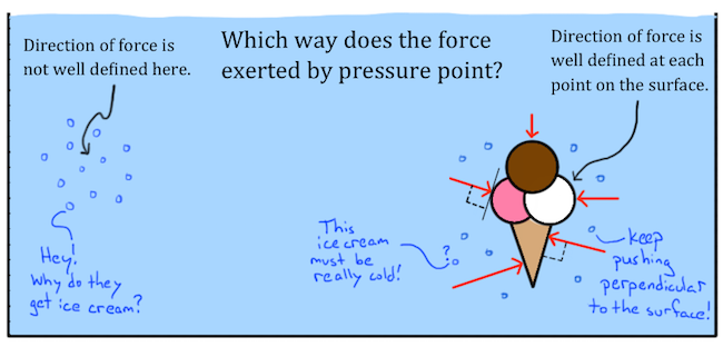 An ice cream cone has forces from pressure exerted on it perpendicular to the surface