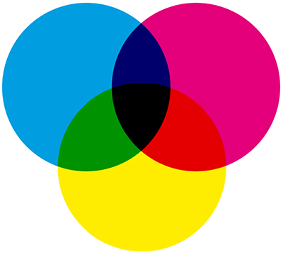 CMYK (cyan, magenta, yellow and black)