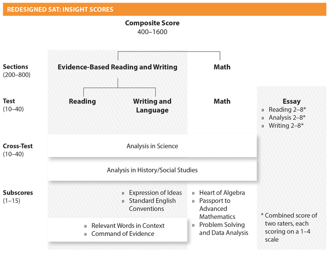 Scoring on the sat article about the sat khan academy sat score components geenschuldenfo Choice Image